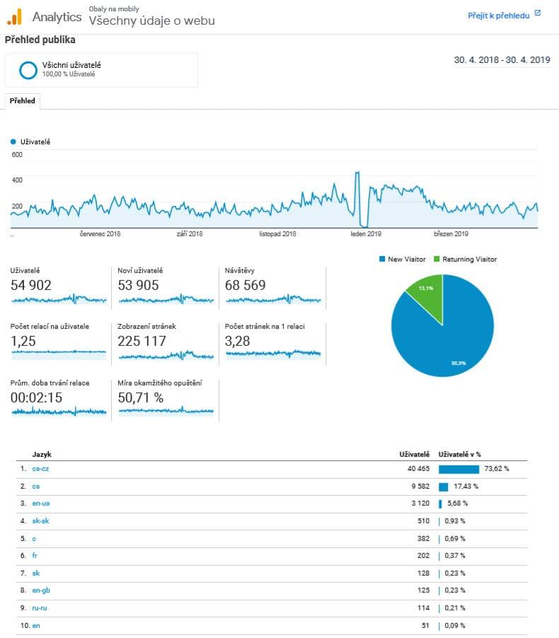 Přehled návštěvnosti v Google Analytics