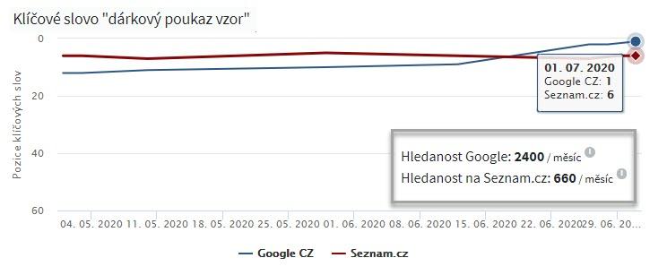 SEO výsledky - dárkové poukazy | Smuton.cz