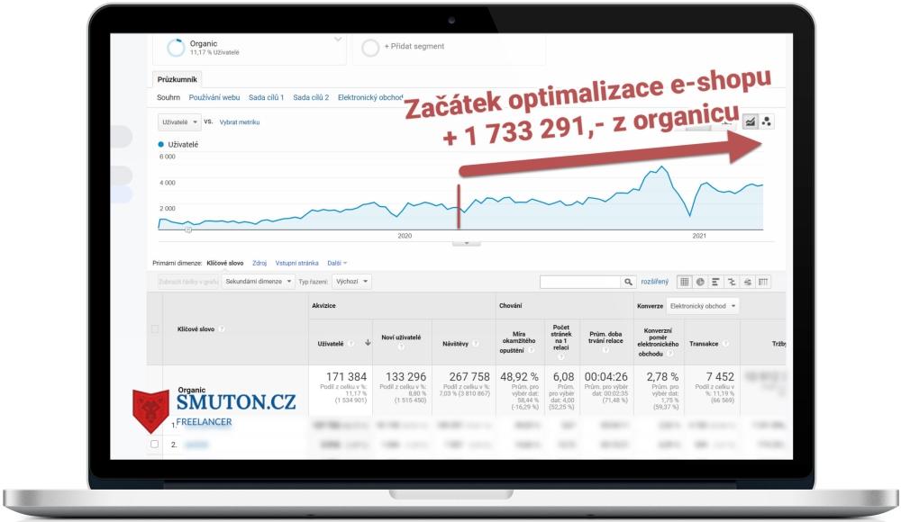 Vývoj tržeb a návštěvnosti po optimalizaci webu