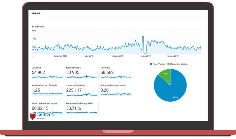 Vytvořený e-shop výsledky po roce - organická návštěvnost